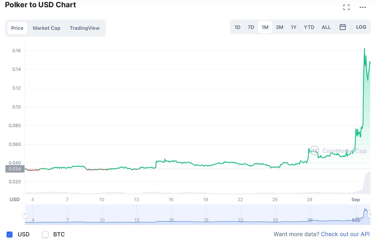 Hvor kan man kjøpe Polker: PKR slutter seg til bull run med 106% gevinst